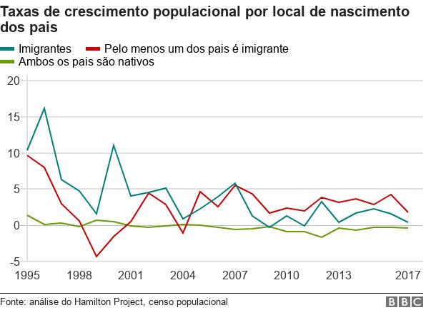 Gráfico mostra as taxas de crescimento populacional por local de nascimento dos pais