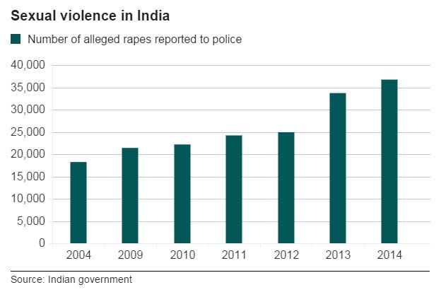 Bar chart showing the number of alleged rapes reported to Indian police - 20 October 2015