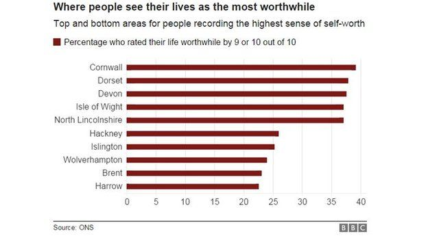 Chart showing areas with the most and least people with the highest sense of self worth