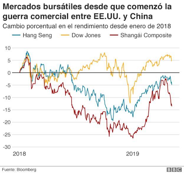 Mercados bursátiles desde que comenzó la guerra comercial