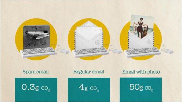 Enquanto os e-mails de spam apresentam uma pegada de carbono relativamente pequena, o envio de imagens ou anexos pesados pode tornar o impacto muito maior