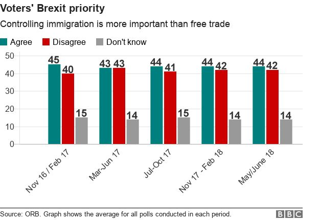 Graph showing polling results on the question that having greater control over immigration is more important than having access to free trade with the EU