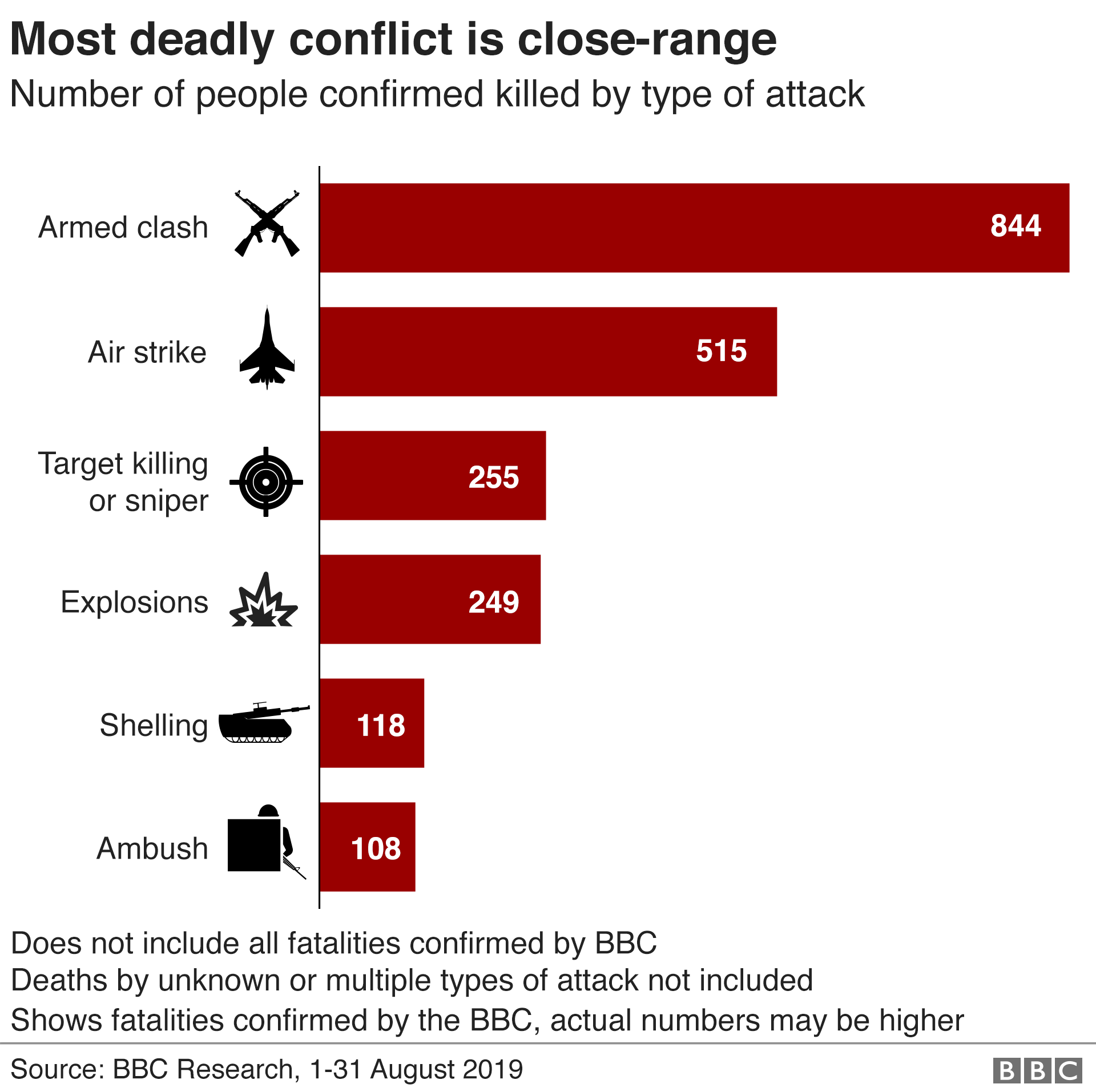 Graphic showing number of people killed by type of attack