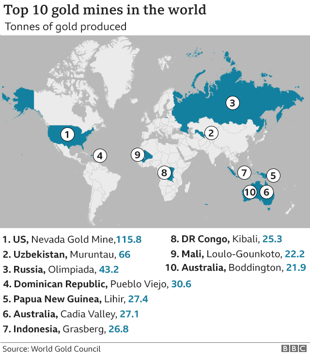 Worlds biggest gold mines