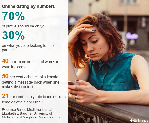 The secret science of online dating