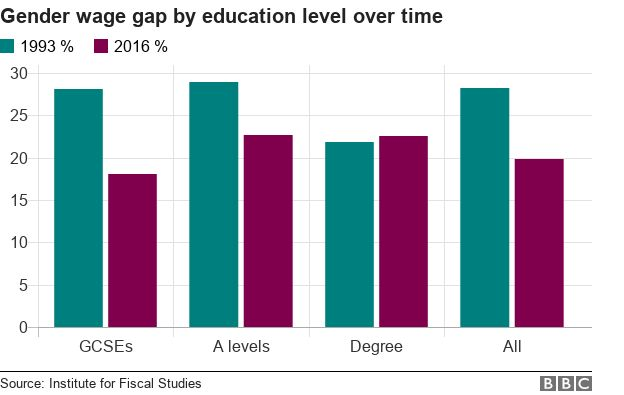 Chart showing gender wage gap by education level over time