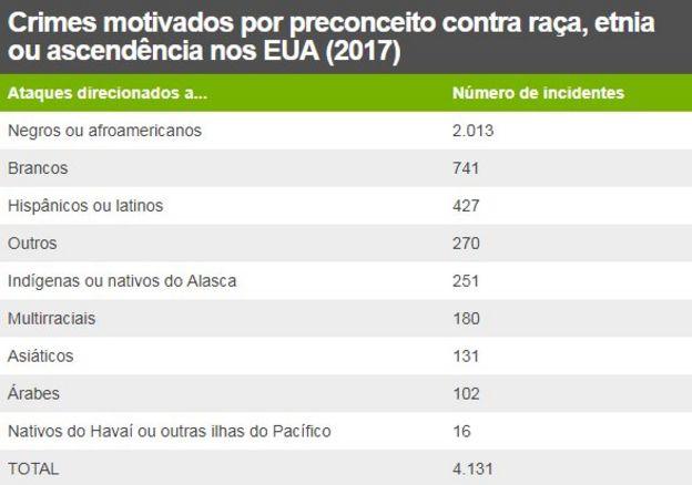 Tabela mostra Crimes motivados por preconceito contra raça, etnia ou ascendência nos EUA (2017)