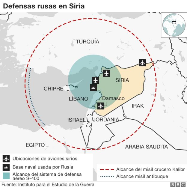 Defensas rusas en Siria