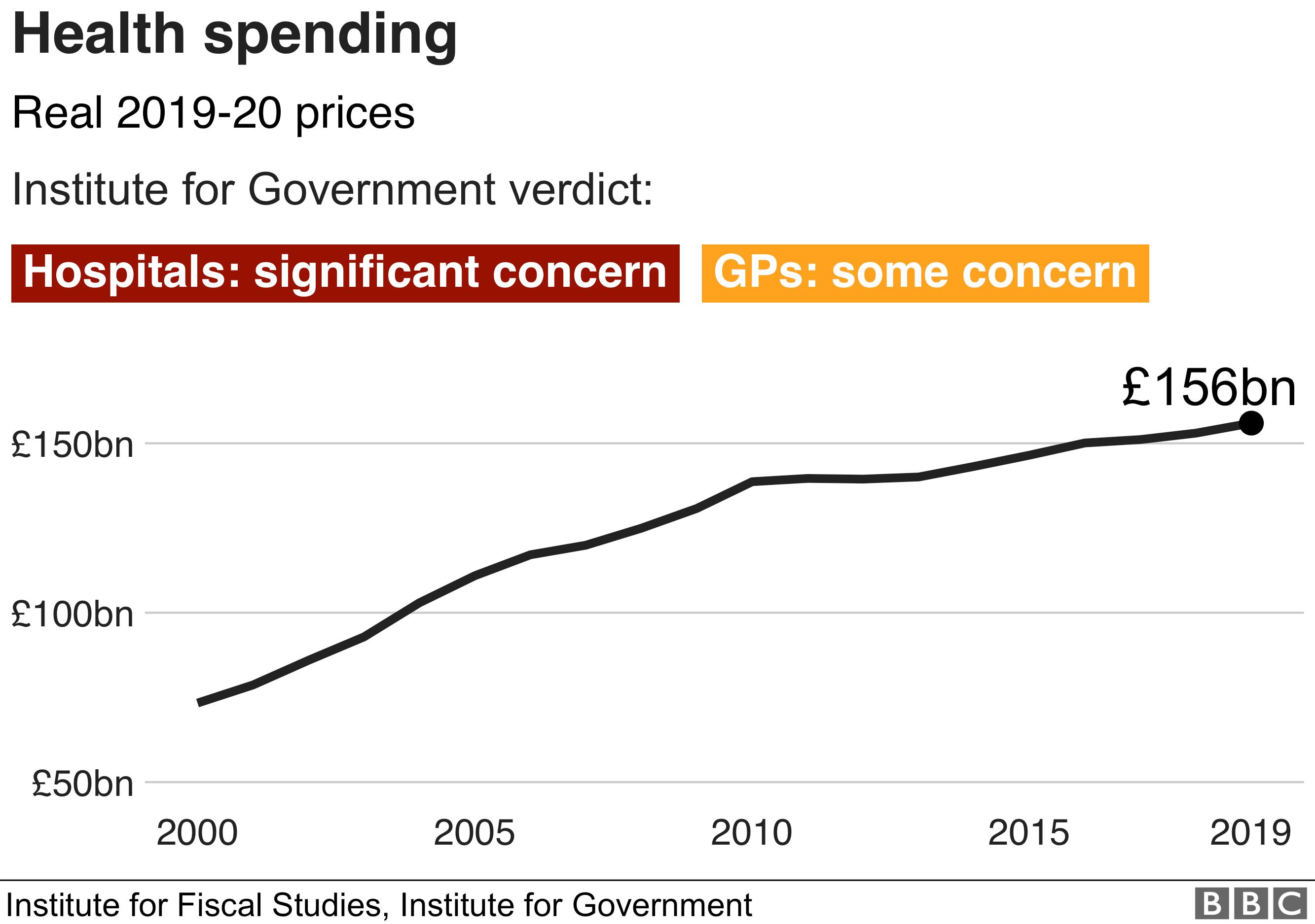 Health spending