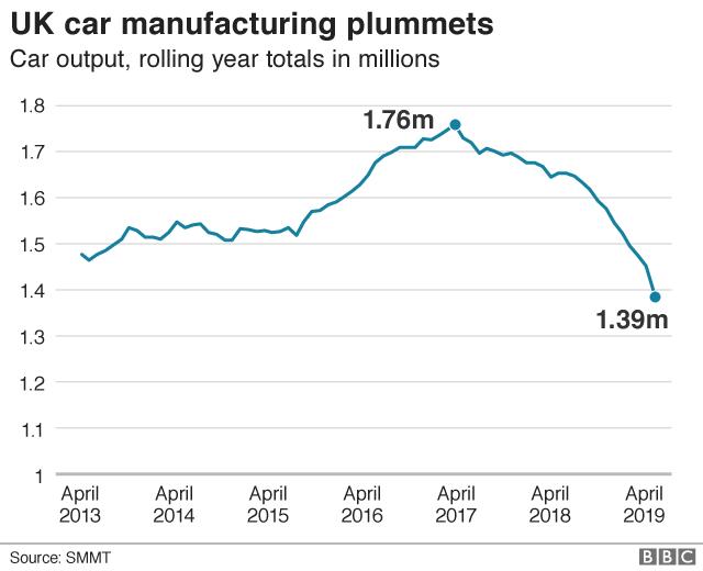Ford set to close Bridgend engine plant in 2020 - BBC News