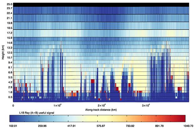 First wind data