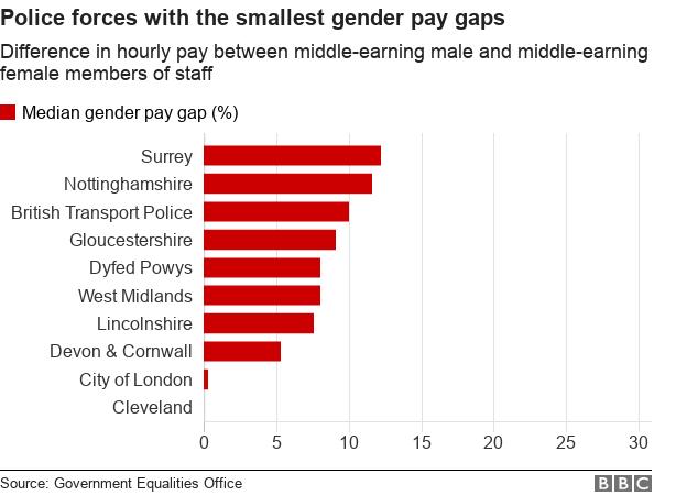 Chart pay gap