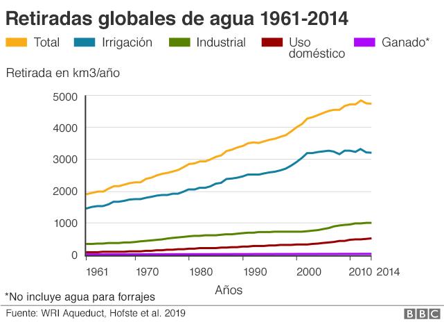 Gráfico de retiradas globales de agua