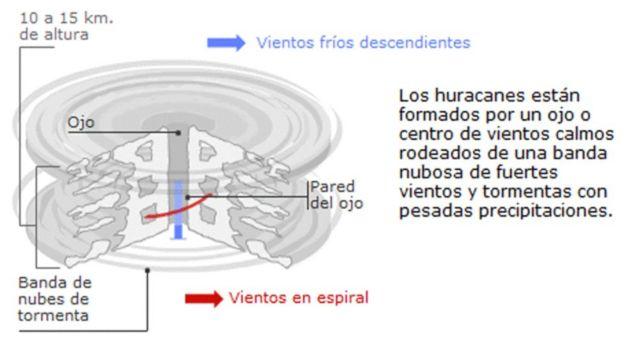 Infografía que muestra la actividad en un ojo de huracán