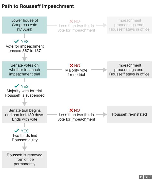 Graphic showing how the impeachment process of Brazil's President Dilma Rousseff will work