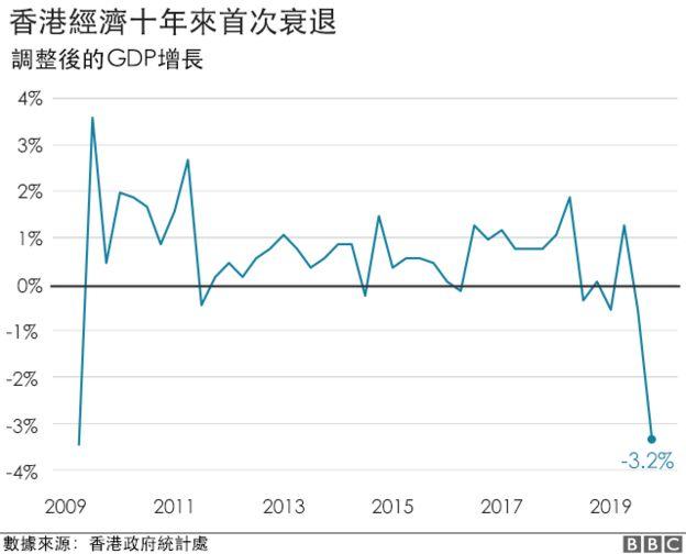 香港经济出现衰退迹象