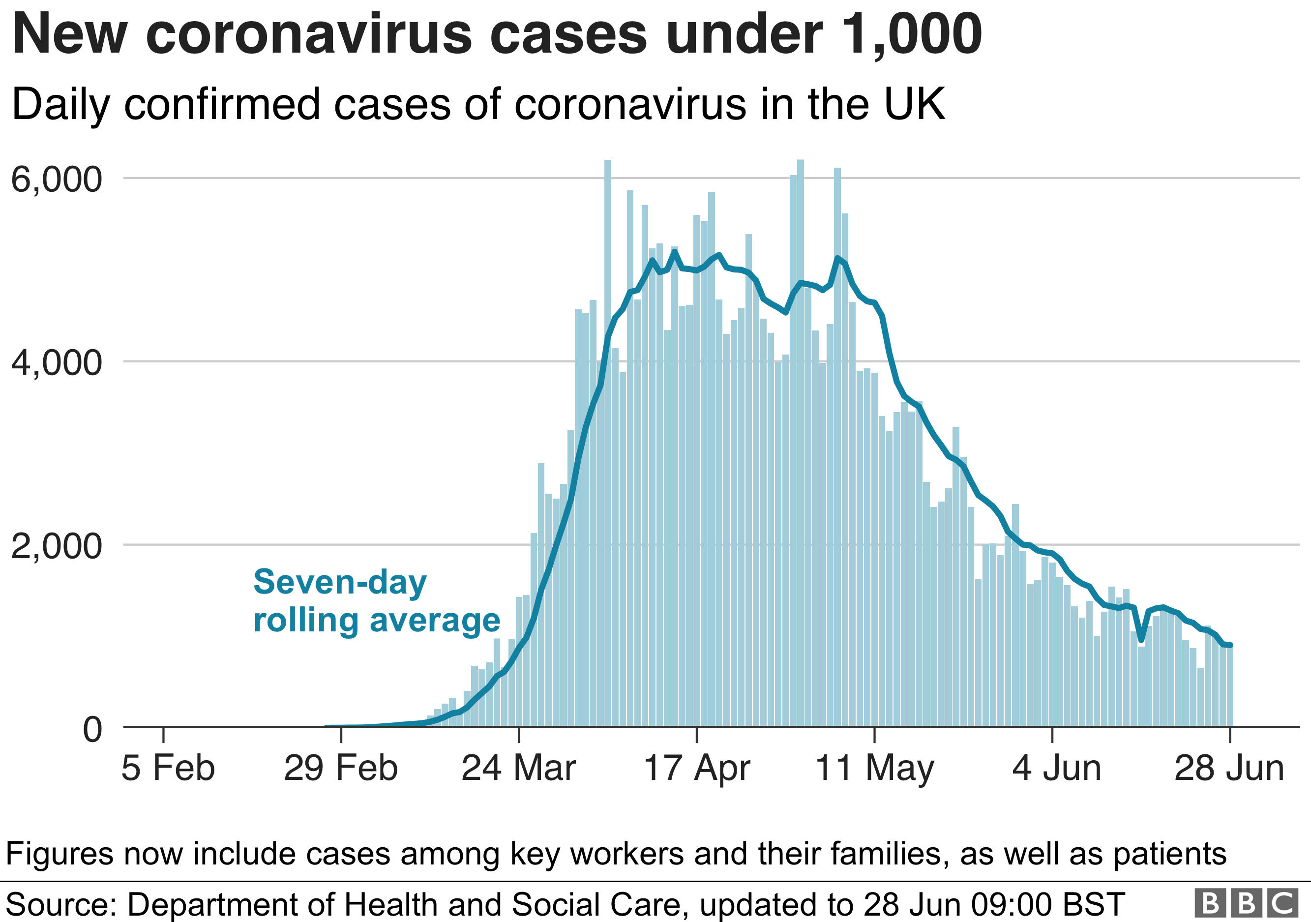 Chart showing daily confirmed cases showing a gradual decline since peaking in April