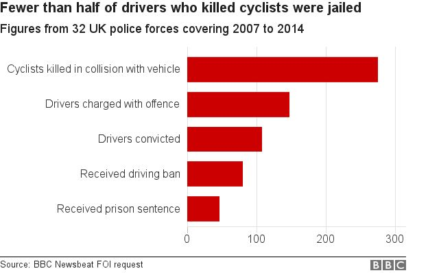 Chart showing prosecution rate for injuring cyclists