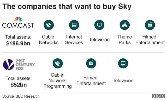 Sky: Comcast outbids Fox with £30bn bid for broadcaster - BBC News