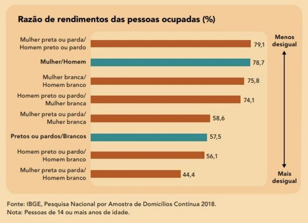 Gráfico do IBGE mostra razão de rendimento das pessoas ocupadas, e desigualdade entre brancos e pretos e pardos