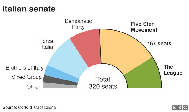 Графика Сената Италии