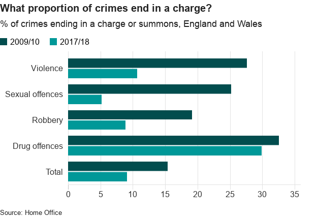 Chart showing percentage of crimes ending in a charge