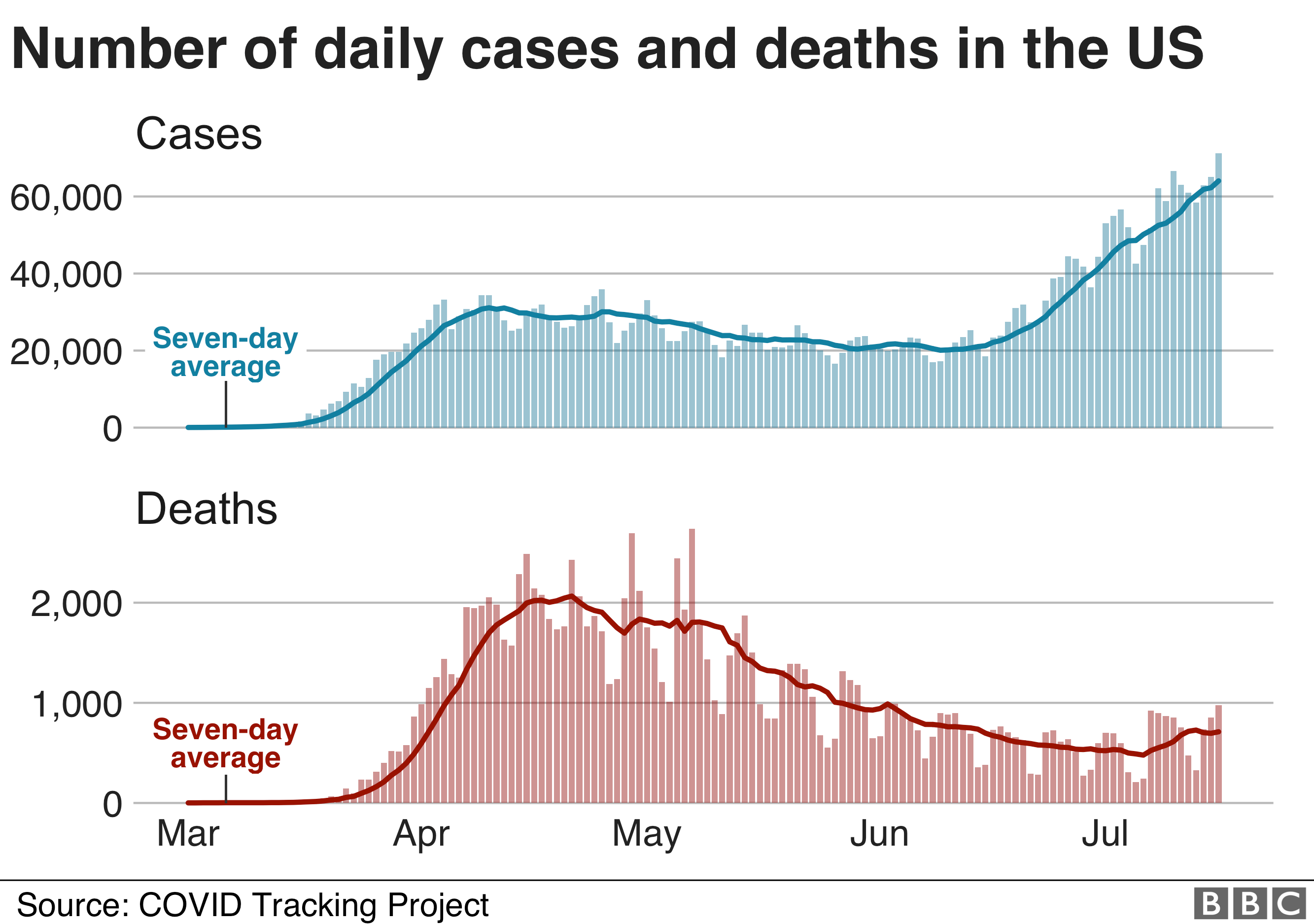Graph of US deaths