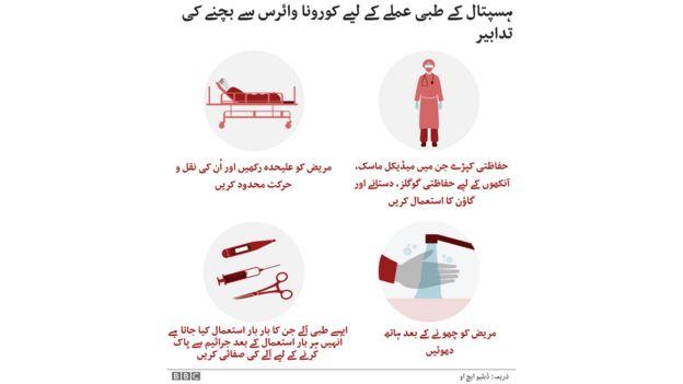 طبی عملے کے لیے کورونا وائرس سے بچنے کے لیے احتیاطی تدابیر