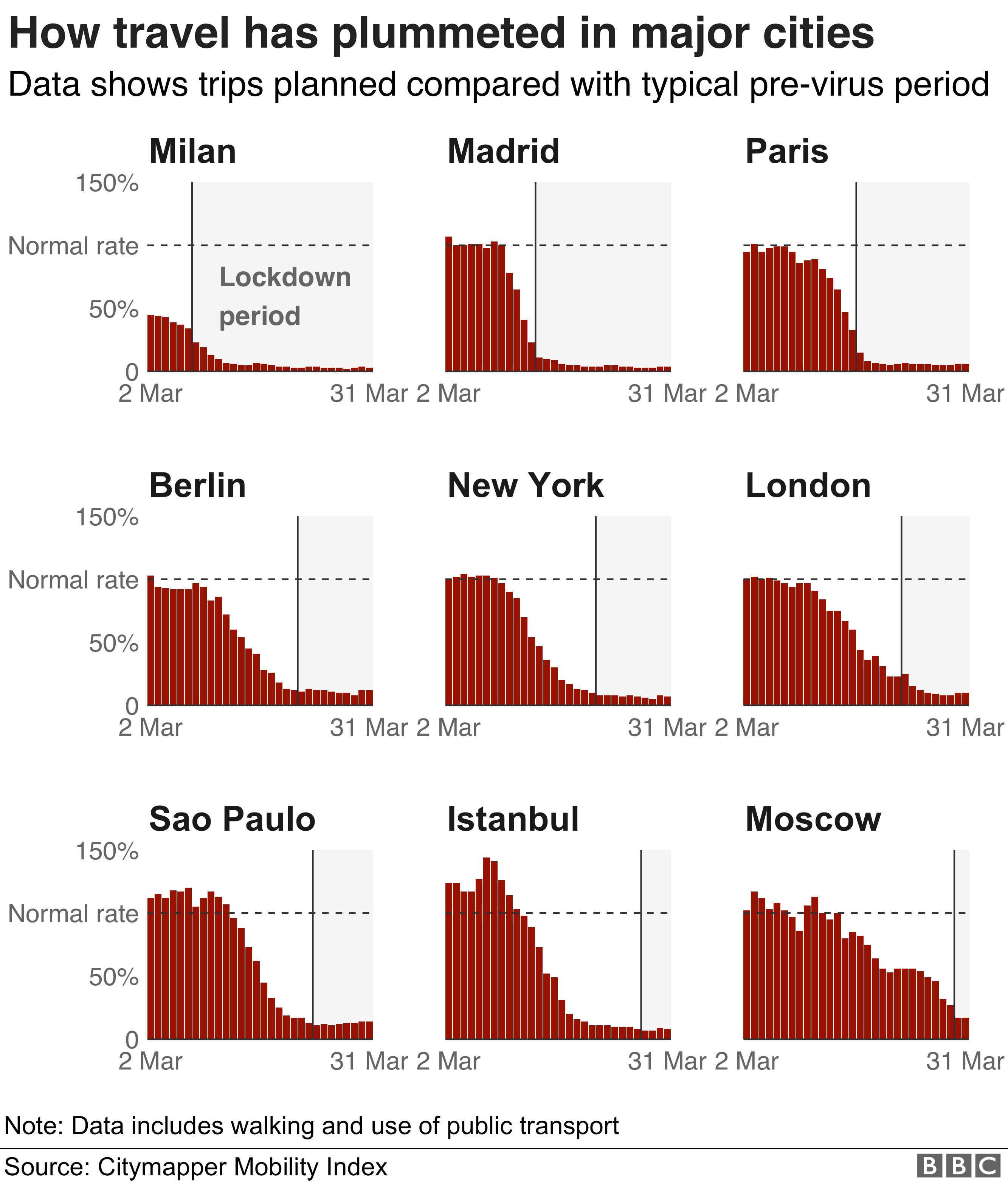 Chart showing citymapper data in lockdown cities