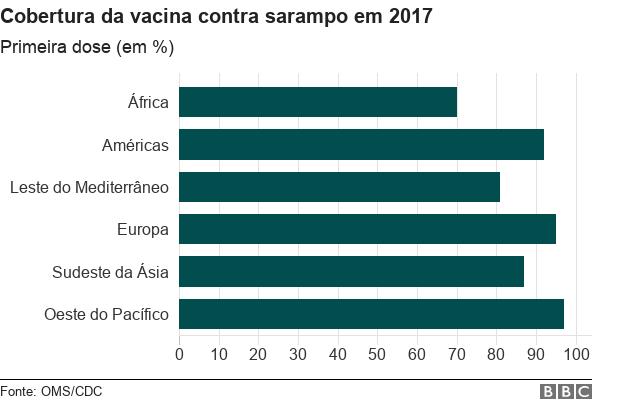 Gráfico de cobertura da vacina contra sarampo em 2017