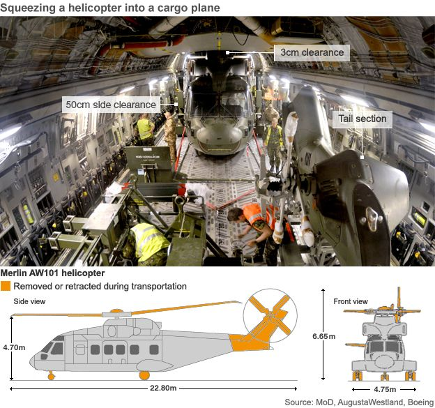 Graphic showing how a Merlin helicopter is loaded into a C17 cargo plane