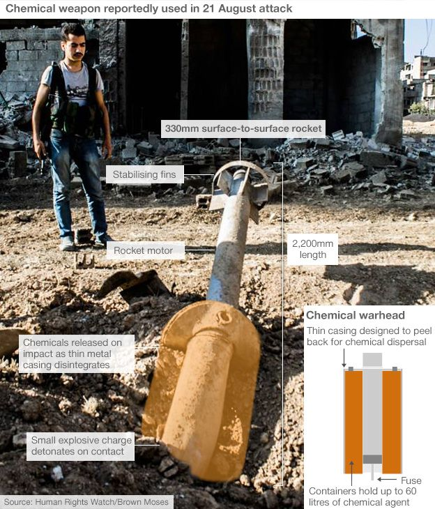 Infographic showing chemical rocket reportedly used in 21 August attack