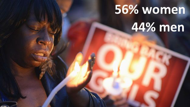 TEXT: 56% women, 44% men IMAGE: A woman holds a candle at a rally for the missing girls