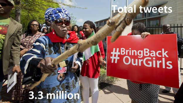 TEXT: Total tweets - 3.3 million. IMAGE: A woman holds out a stick at a rally for the missing girls in Washington, DC