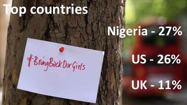 """TEXT: Top countries: Nigeria 27%, US 26%, UK 11% TEXT: A sign saying """"#BringBackOurGirls"""" on a tree in London"""