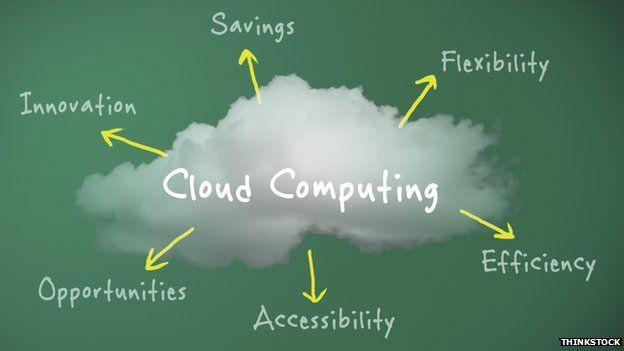 Cloud Computing graphic