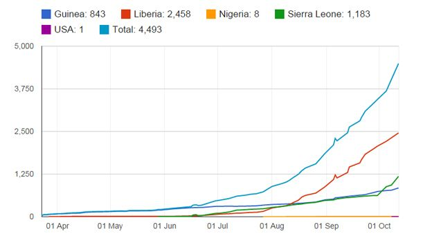 ebola cumulative death toll chart up to October 12
