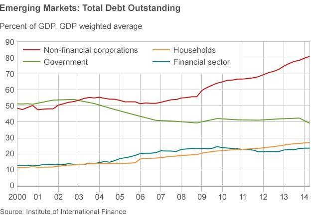 emerging markets debt outstanding chart