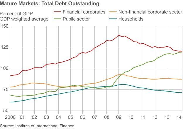 mature markets debt outstanding chart