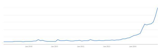 Google trends graphic