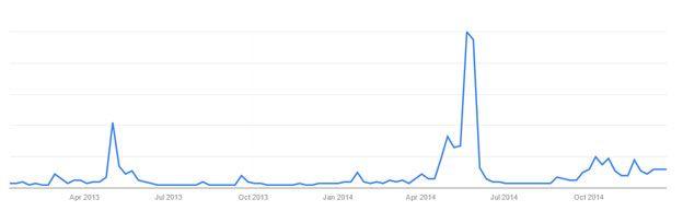 Ukip - trends