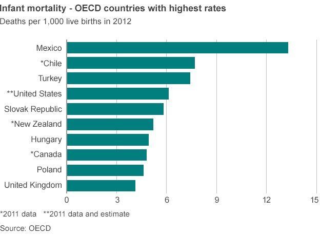infant mortality chart
