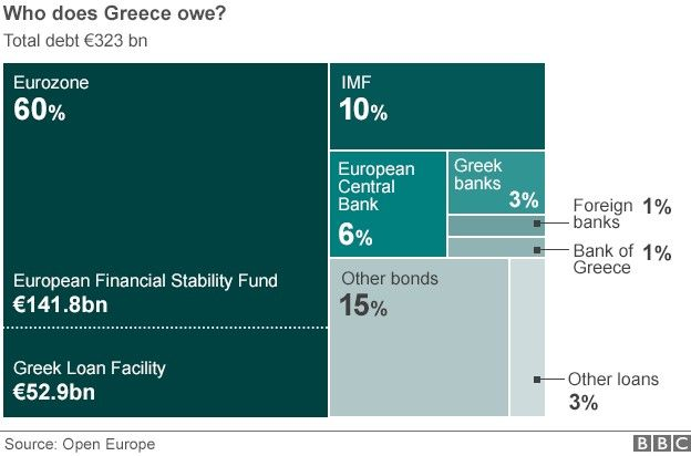 Graphic showing how much Greece owes to whom