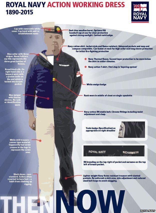 Royal Navy uniform infographic