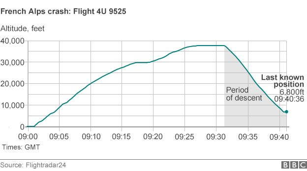 Graphic showing descent of plane