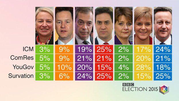 Snap poll verdict