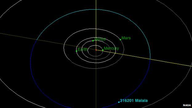 The Malala asteroid sits between Mars and Jupiter