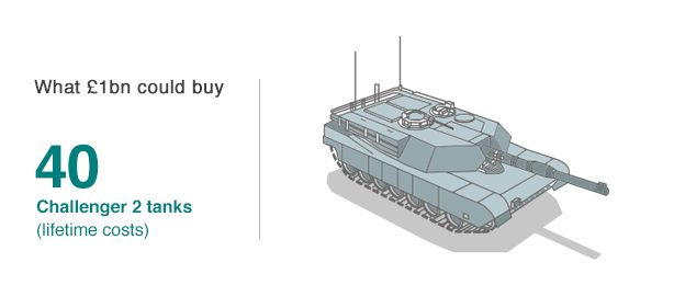What £1bn could buy: 40 Challenger 2 tanks (lifetime costs)