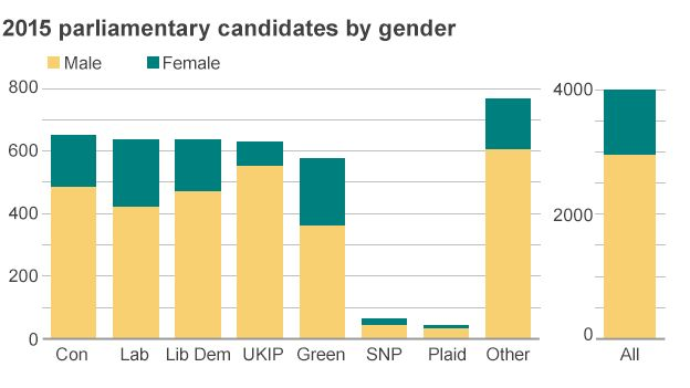 Candidate numbers by gender