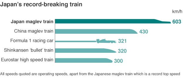 Graphic of train speeds